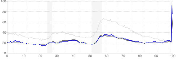 Rapid City, South Dakota monthly unemployment rate chart